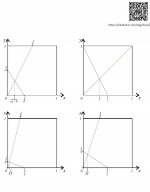 Dividing Square Paper into nth